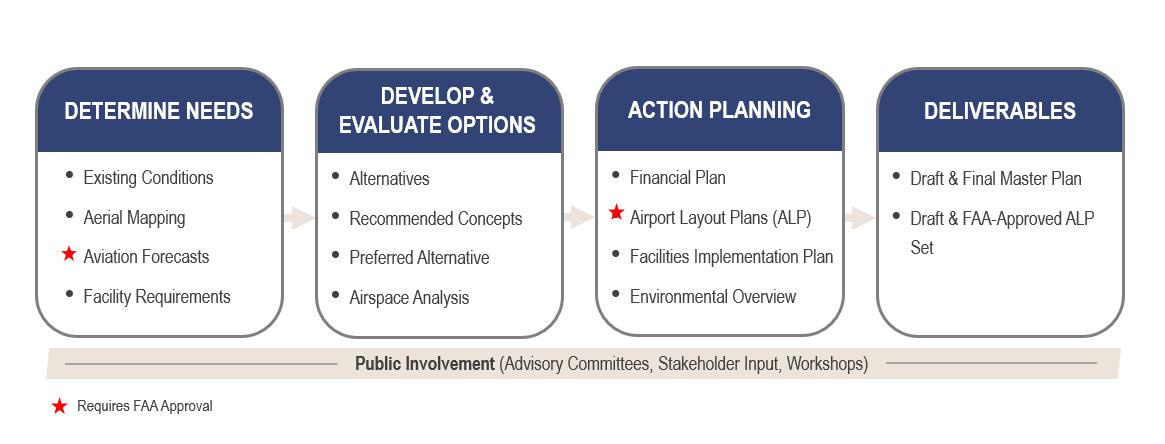 Master Plan Information